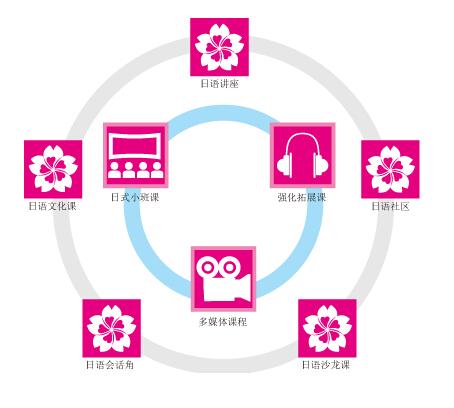 日语培训教学模式